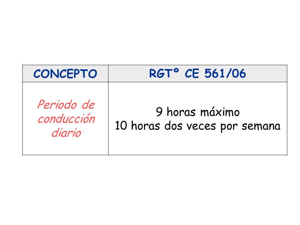 CONCEPTORGTº CE 561/06 Conducción máxima ininterrumpida 4 horas y 30 minutos