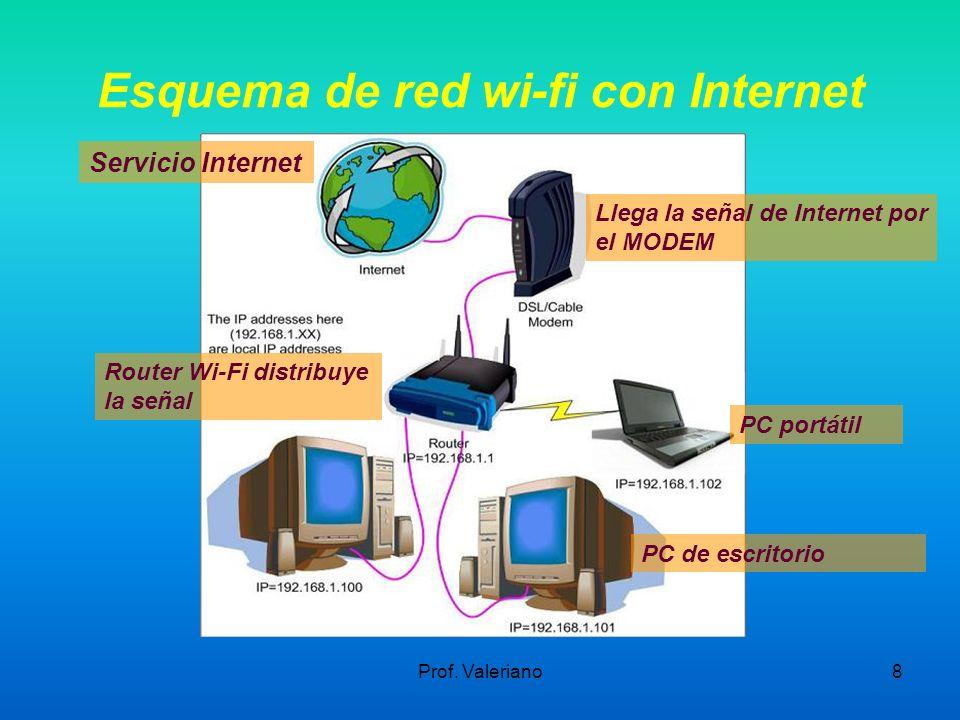 Prof. Valeriano8 Esquema de red wi-fi con Internet Llega la señal de Internet por el MODEM Servicio Internet Router Wi-Fi distribuye la señal PC portá