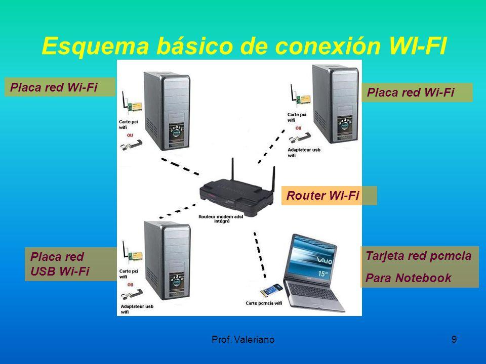 Prof. Valeriano9 Esquema básico de conexión WI-FI Router Wi-Fi Tarjeta red pcmcia Para Notebook Placa red Wi-Fi Placa red USB Wi-Fi Placa red Wi-Fi