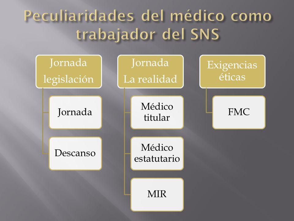 Jornada legislación JornadaDescanso Jornada La realidad Médico titular Médico estatutario MIR Exigencias éticas FMC