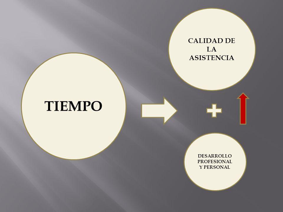TIEMPO CALIDAD DE LA ASISTENCIA DESARROLLO PROFESIONAL Y PERSONAL