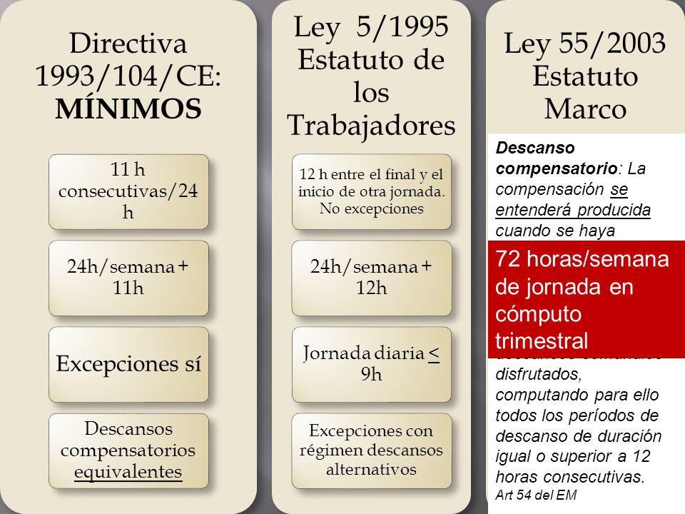 Directiva 1993/104/CE: MÍNIMOS 11 h consecutivas/24 h 24h/semana + 11h Excepciones sí Descansos compensatorios equivalentes Ley 5/1995 Estatuto de los