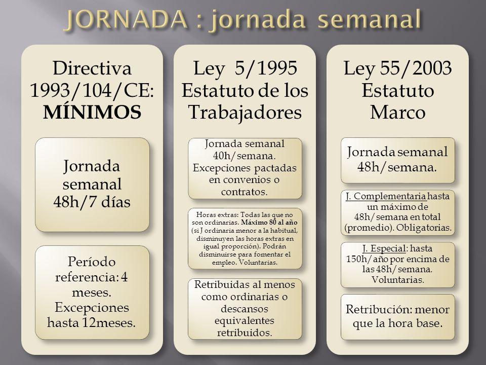Directiva 1993/104/CE: MÍNIMOS Jornada semanal 48h/7 días Período referencia: 4 meses. Excepciones hasta 12meses. Ley 5/1995 Estatuto de los Trabajado