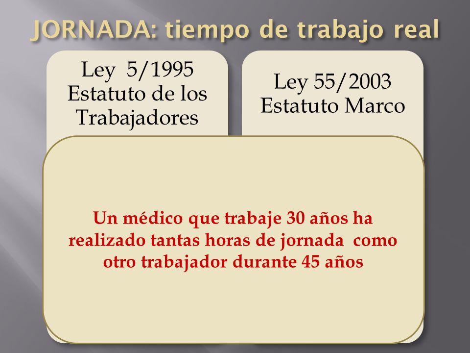 Ley 5/1995 Estatuto de los Trabajadores 80 horas extras/año. 1 año = 1 año Ley 55/2003 Estatuto Marco JC: 764 horas extras/año. 63% nocturnas y 36% fi