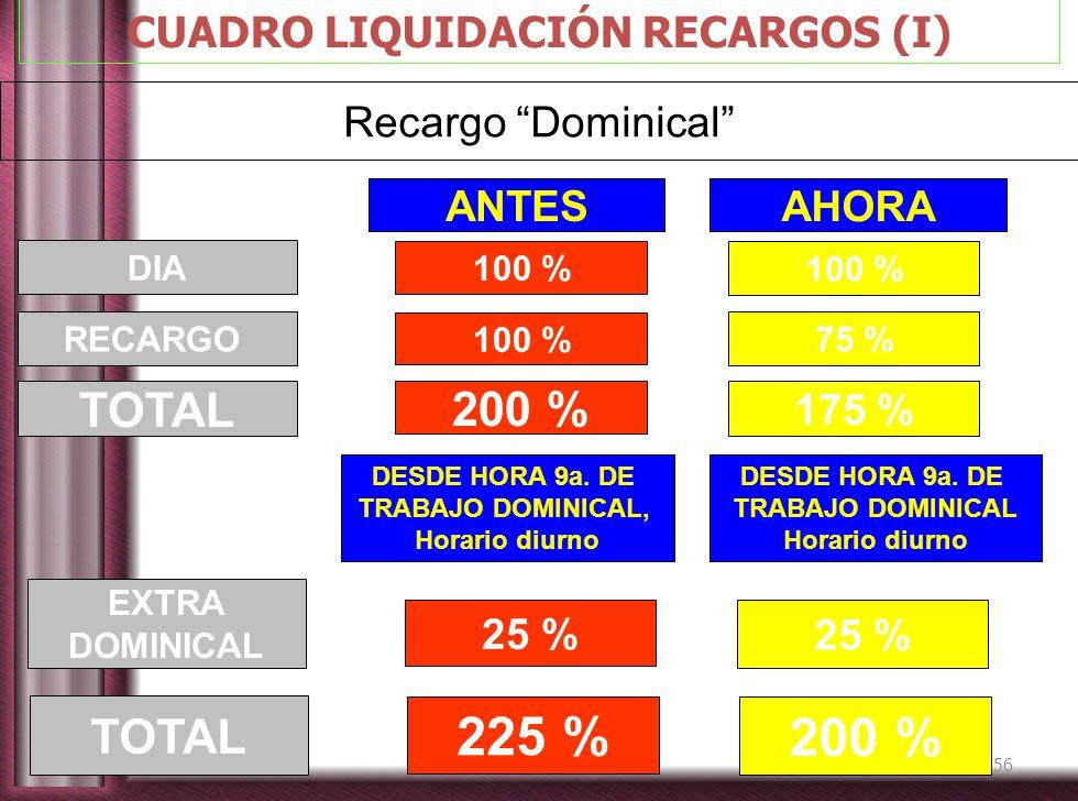 56 CUADRO LIQUIDACIÓN RECARGOS (I) Recargo Dominical 100 % DIA 100 % 75 %RECARGO 200 % 175 % TOTAL ANTES AHORA 25 % EXTRA DOMINICAL DESDE HORA 9a. DE