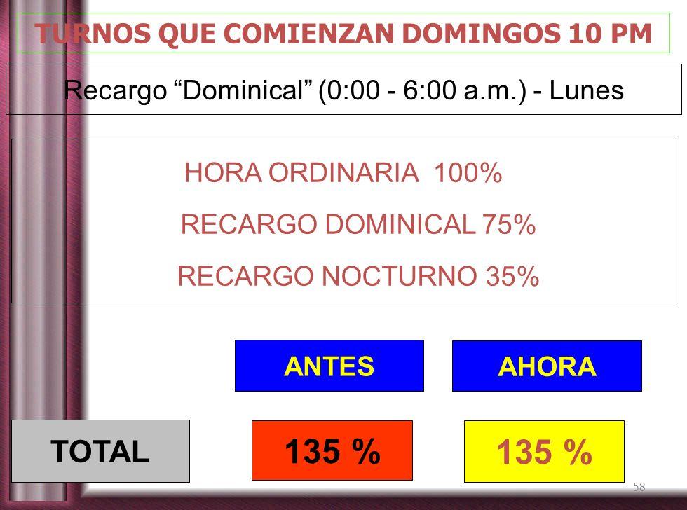 58 TURNOS QUE COMIENZAN DOMINGOS 10 PM Recargo Dominical (0:00 - 6:00 a.m.) - Lunes ANTES AHORA 135 % TOTAL HORA ORDINARIA 100% RECARGO DOMINICAL 75%