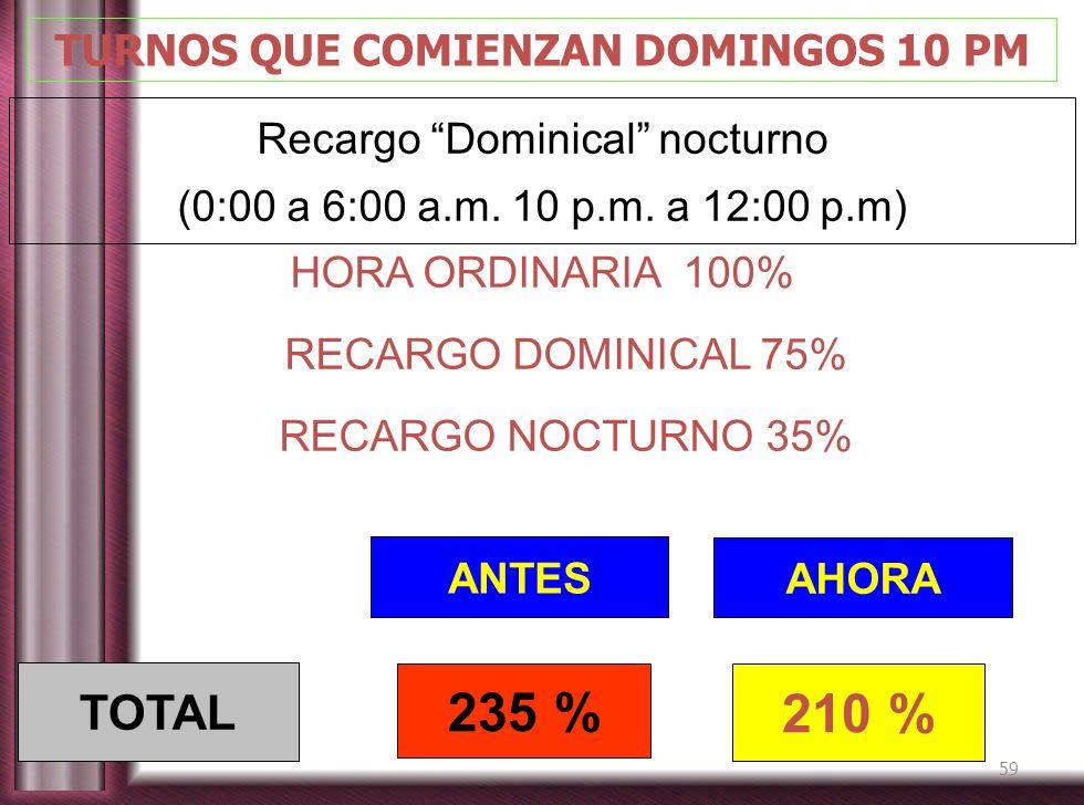 59 TURNOS QUE COMIENZAN DOMINGOS 10 PM Recargo Dominical nocturno (0:00 a 6:00 a.m. 10 p.m. a 12:00 p.m) ANTES AHORA 235 % 210 % TOTAL HORA ORDINARIA