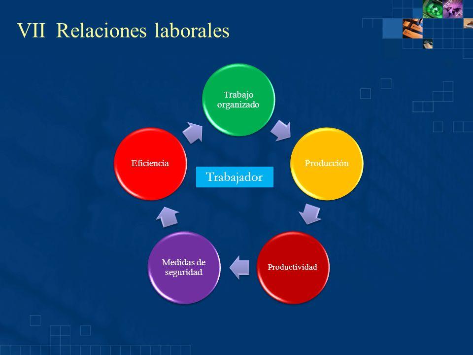 VII Relaciones laborales Jornada de trabajo De acuerdo con el artículo 58 de la LFT, jornada de trabajo es el tiempo durante el cual el trabajador está a disposición del patrón para prestar su trabajo.