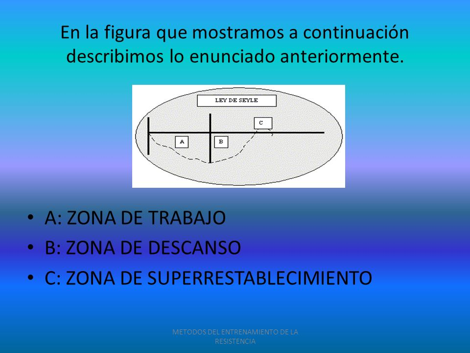 En la figura que mostramos a continuación describimos lo enunciado anteriormente. A: ZONA DE TRABAJO B: ZONA DE DESCANSO C: ZONA DE SUPERRESTABLECIMIE