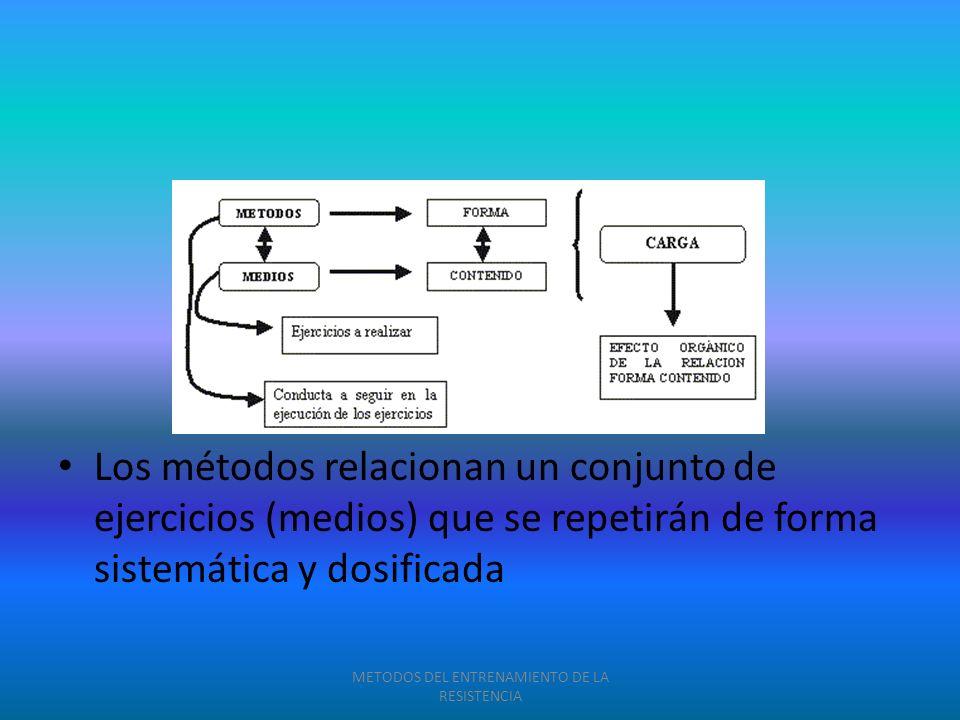 Los métodos relacionan un conjunto de ejercicios (medios) que se repetirán de forma sistemática y dosificada METODOS DEL ENTRENAMIENTO DE LA RESISTENC