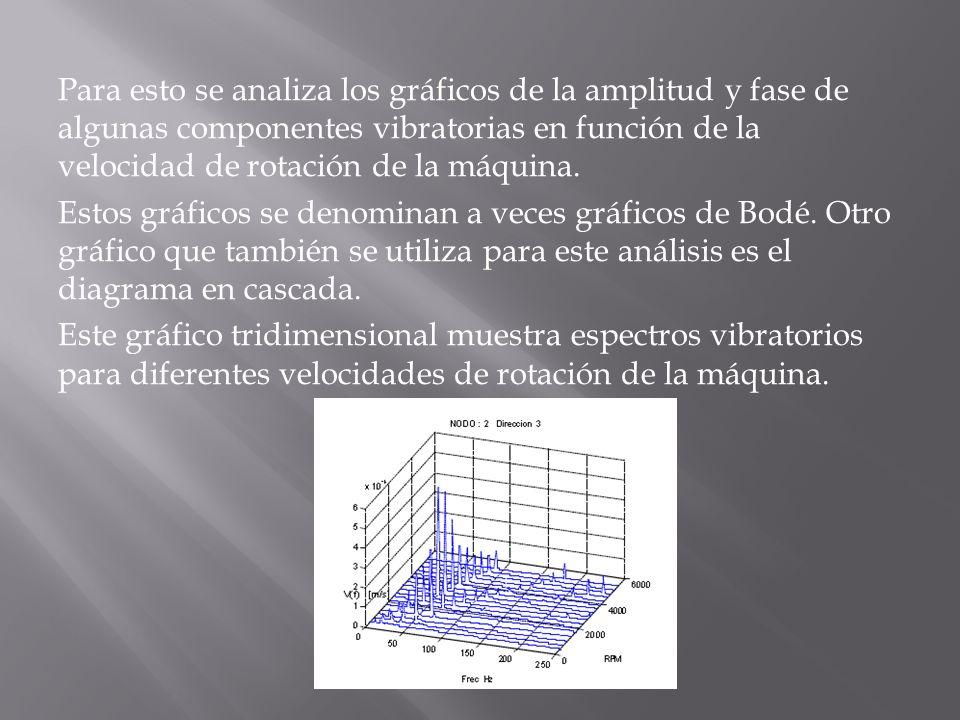 Para esto se analiza los gráficos de la amplitud y fase de algunas componentes vibratorias en función de la velocidad de rotación de la máquina. Estos
