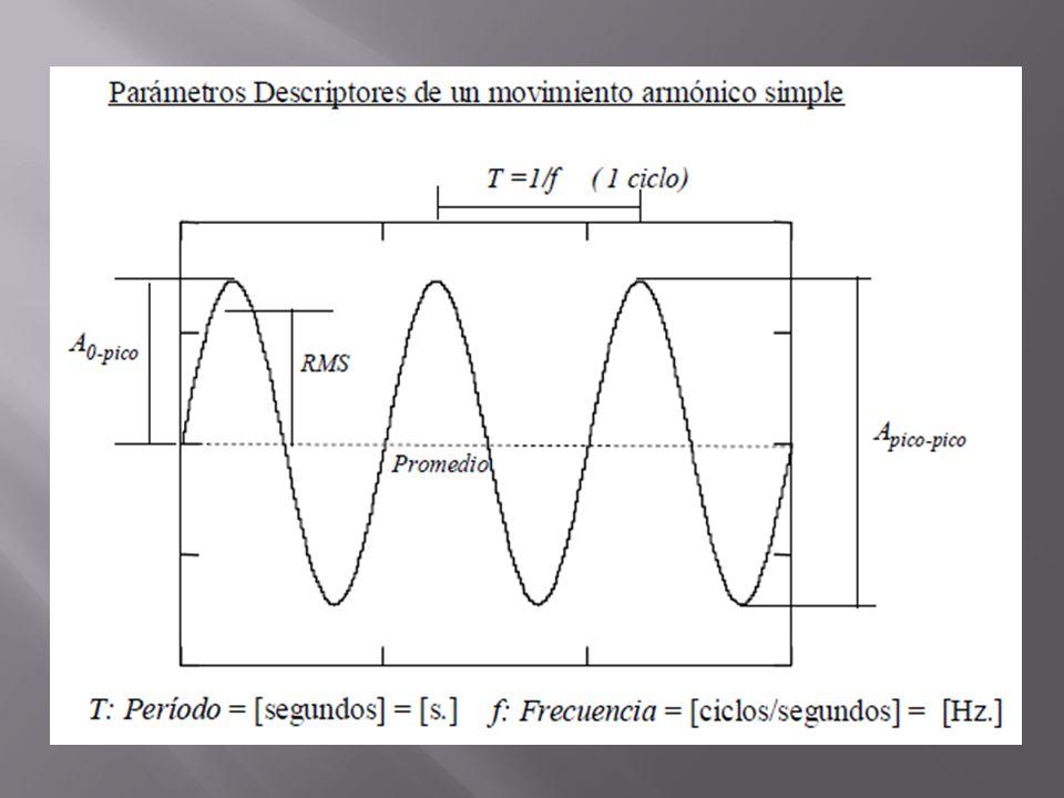 El análisis de demodulaciones en amplitud consiste en analizar la envolvente de la señal temporal de una señal modulada.
