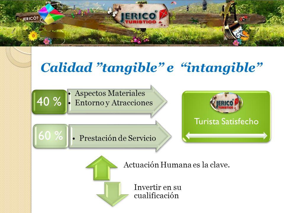 10 Calidad tangible e intangible Aspectos Materiales Entorno y Atracciones 40 % Prestación de Servicio 60 % Turista Satisfecho Actuación Humana es la