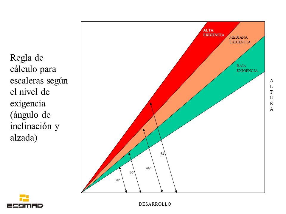Regla de cálculo para escaleras según el nivel de exigencia (ángulo de inclinación y alzada) 30º 39º 46º 54º BAJA EXIGENCIA MEDIANA EXIGENCIA ALTA EXI