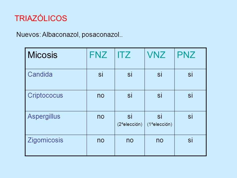 Nuevos: Albaconazol, posaconazol.. MicosisFNZITZVNZPNZ Candidasi Criptococusnosi Aspergillusnosi (2ªelección) si (1ªelección) si Zigomicosisno si TRIA