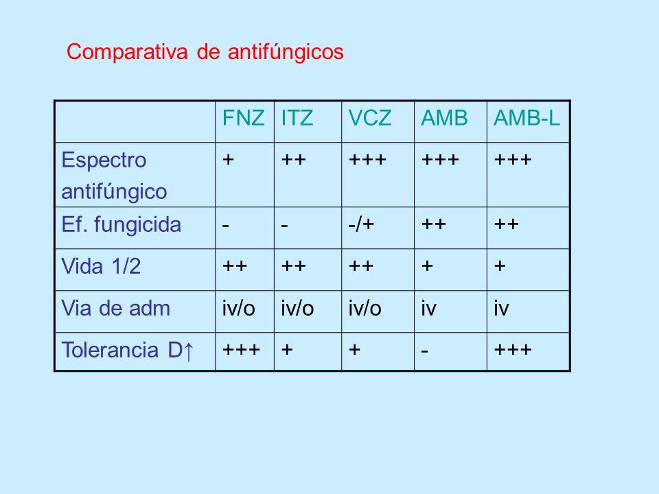 FNZITZVCZAMBAMB-L Espectro antifúngico ++++++ Ef. fungicida---/+++ Vida 1/2++ ++ Via de admiv/o iv Tolerancia D+++++- Comparativa de antifúngicos