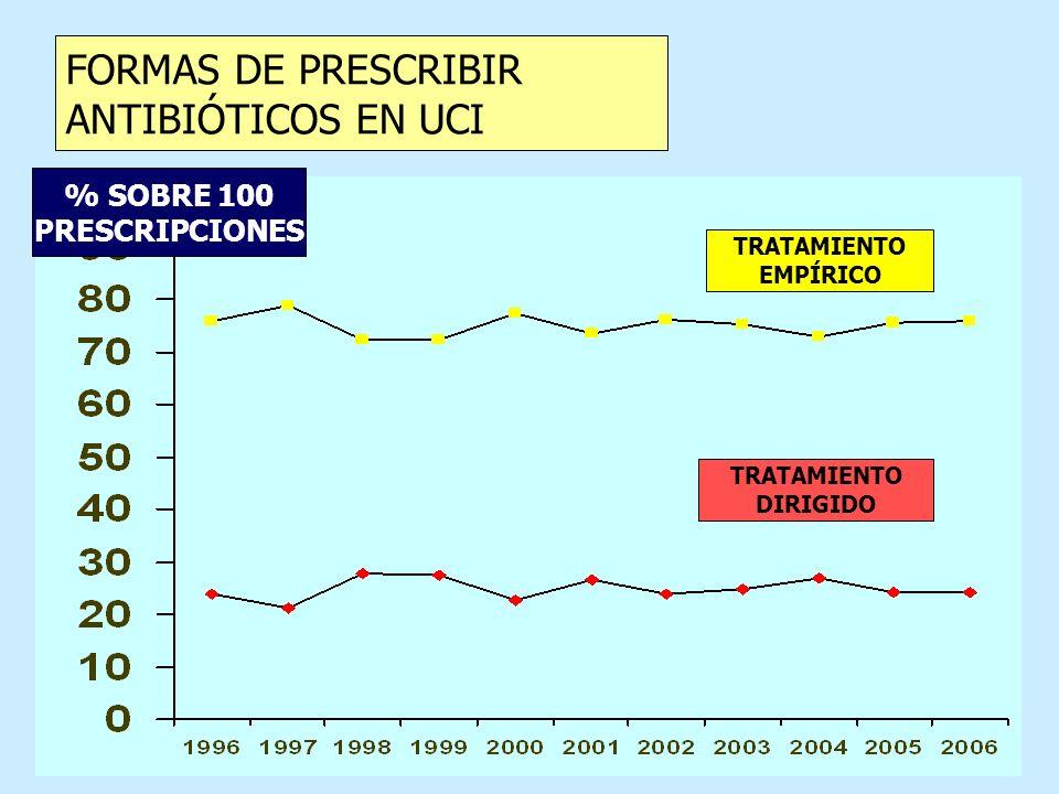 FORMAS DE PRESCRIBIR ANTIBIÓTICOS EN UCI % SOBRE 100 PRESCRIPCIONES TRATAMIENTO DIRIGIDO TRATAMIENTO EMPÍRICO