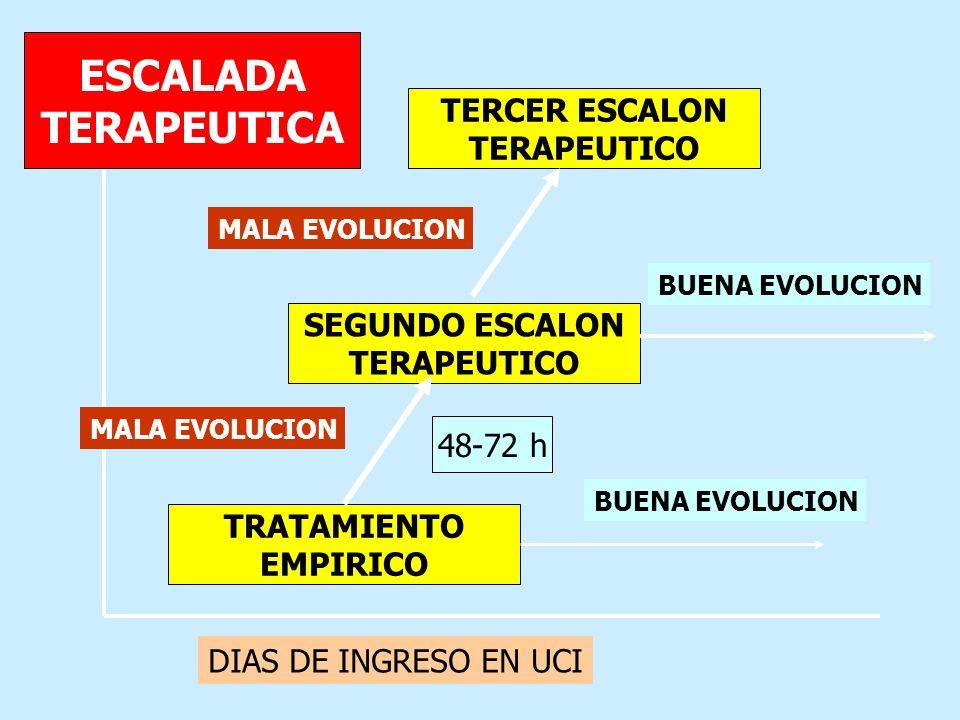 TRATAMIENTO EMPIRICO SEGUNDO ESCALON TERAPEUTICO TERCER ESCALON TERAPEUTICO DIAS DE INGRESO EN UCI BUENA EVOLUCION MALA EVOLUCION ESCALADA TERAPEUTICA