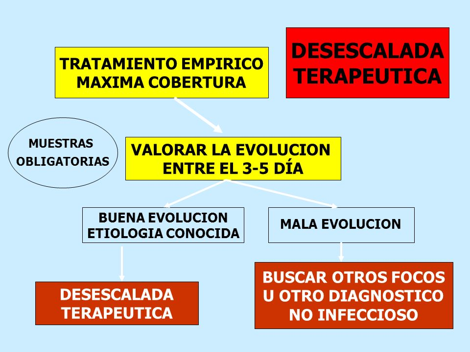 TRATAMIENTO EMPIRICO MAXIMA COBERTURA MUESTRAS OBLIGATORIAS VALORAR LA EVOLUCION ENTRE EL 3-5 DÍA BUENA EVOLUCION ETIOLOGIA CONOCIDA MALA EVOLUCION DE