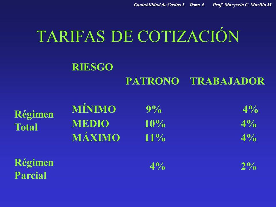 TARIFAS DE COTIZACIÓN RIESGO PATRONO TRABAJADOR MÍNIMO 9% 4% MEDIO 10% 4% MÁXIMO 11% 4% 4% 2% Régimen Total Régimen Parcial Contabilidad de Costos I.