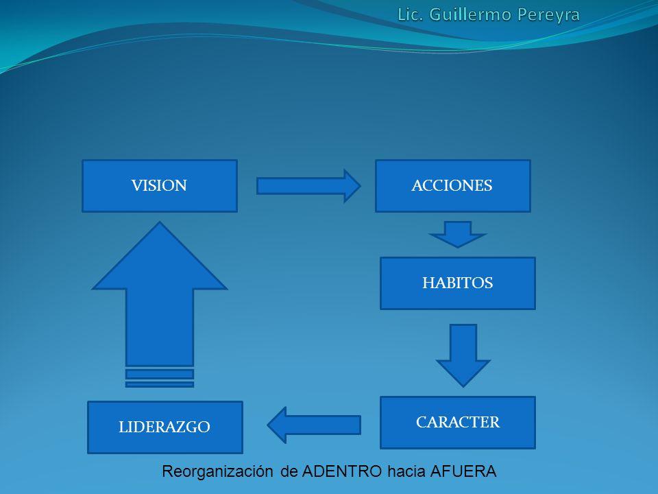 VISION CARACTER HABITOS ACCIONES LIDERAZGO Reorganización de ADENTRO hacia AFUERA