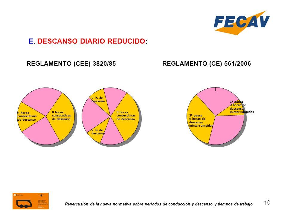 10 Repercusión de la nueva normativa sobre períodos de conducción y descanso y tiempos de trabajo REGLAMENTO (CEE) 3820/85REGLAMENTO (CE) 561/2006 E.