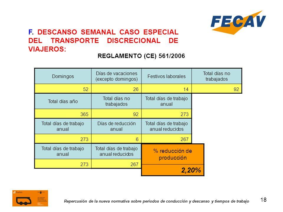 18 Repercusión de la nueva normativa sobre períodos de conducción y descanso y tiempos de trabajo REGLAMENTO (CE) 561/2006 F. DESCANSO SEMANAL CASO ES