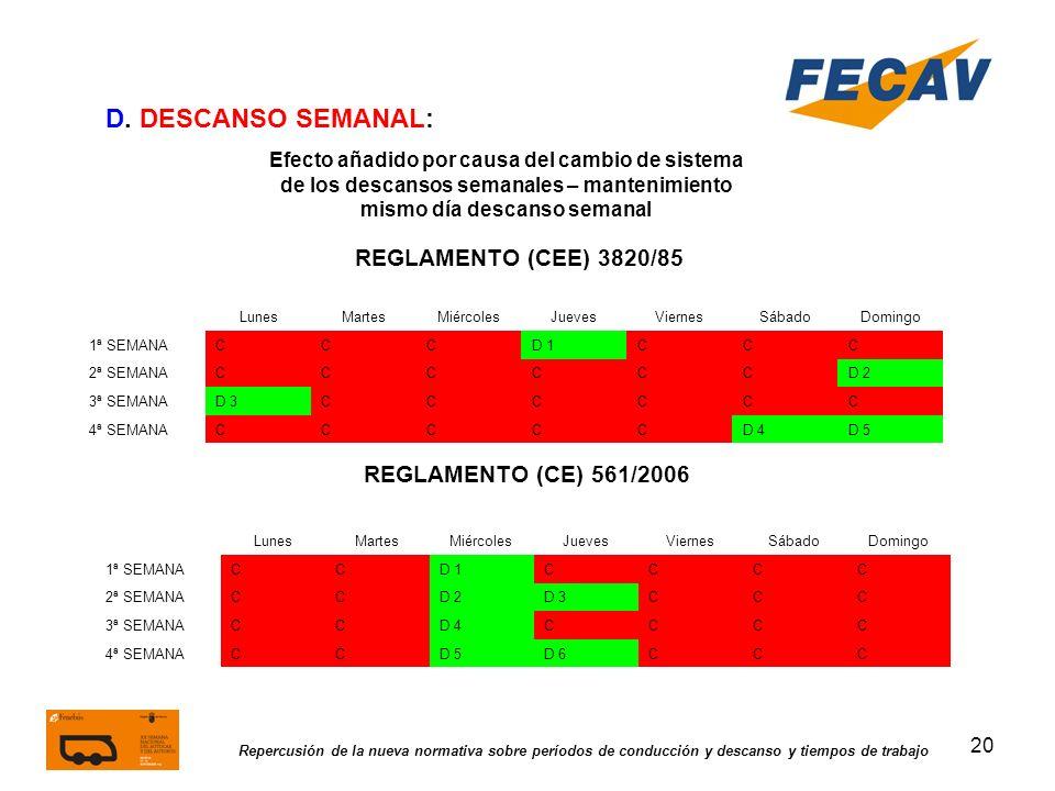 20 Repercusión de la nueva normativa sobre períodos de conducción y descanso y tiempos de trabajo REGLAMENTO (CEE) 3820/85 REGLAMENTO (CE) 561/2006 D.