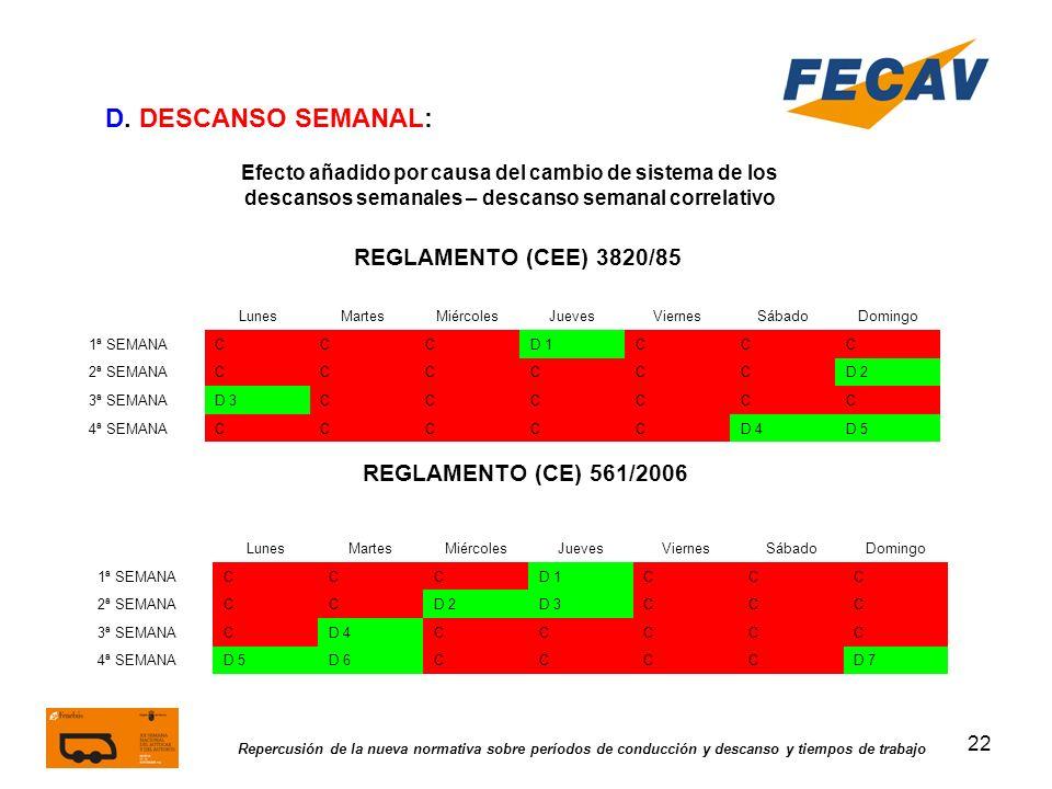 22 Repercusión de la nueva normativa sobre períodos de conducción y descanso y tiempos de trabajo REGLAMENTO (CEE) 3820/85 REGLAMENTO (CE) 561/2006 D.