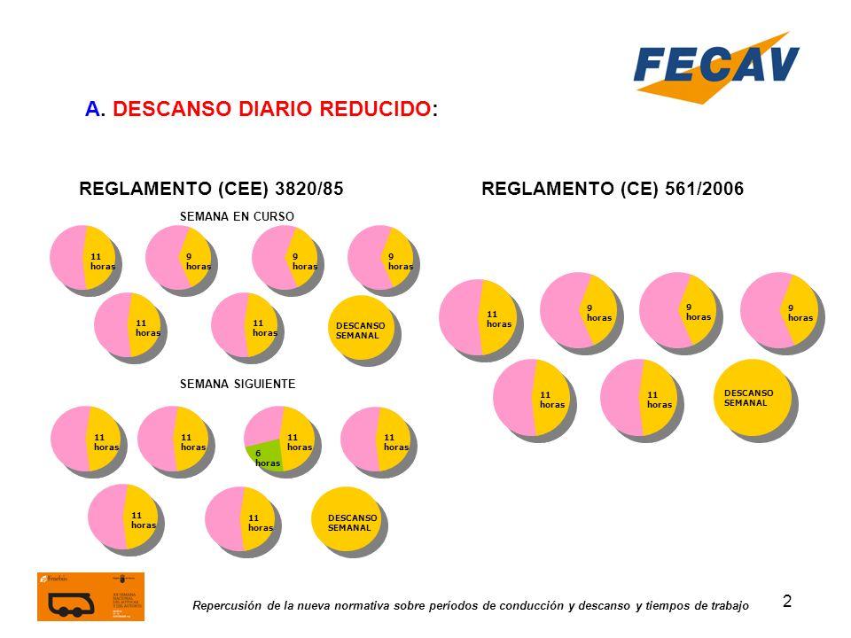 3 Repercusión de la nueva normativa sobre períodos de conducción y descanso y tiempos de trabajo REGLAMENTO (CEE) 3820/85REGLAMENTO (CE) 561/2006 B.