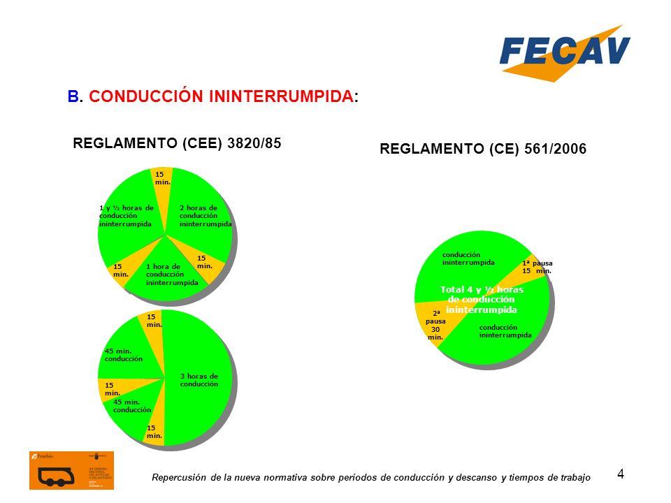 4 Repercusión de la nueva normativa sobre períodos de conducción y descanso y tiempos de trabajo REGLAMENTO (CEE) 3820/85 REGLAMENTO (CE) 561/2006 B.
