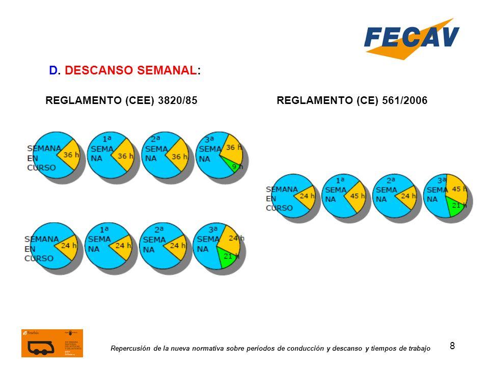 8 Repercusión de la nueva normativa sobre períodos de conducción y descanso y tiempos de trabajo REGLAMENTO (CEE) 3820/85REGLAMENTO (CE) 561/2006 D. D