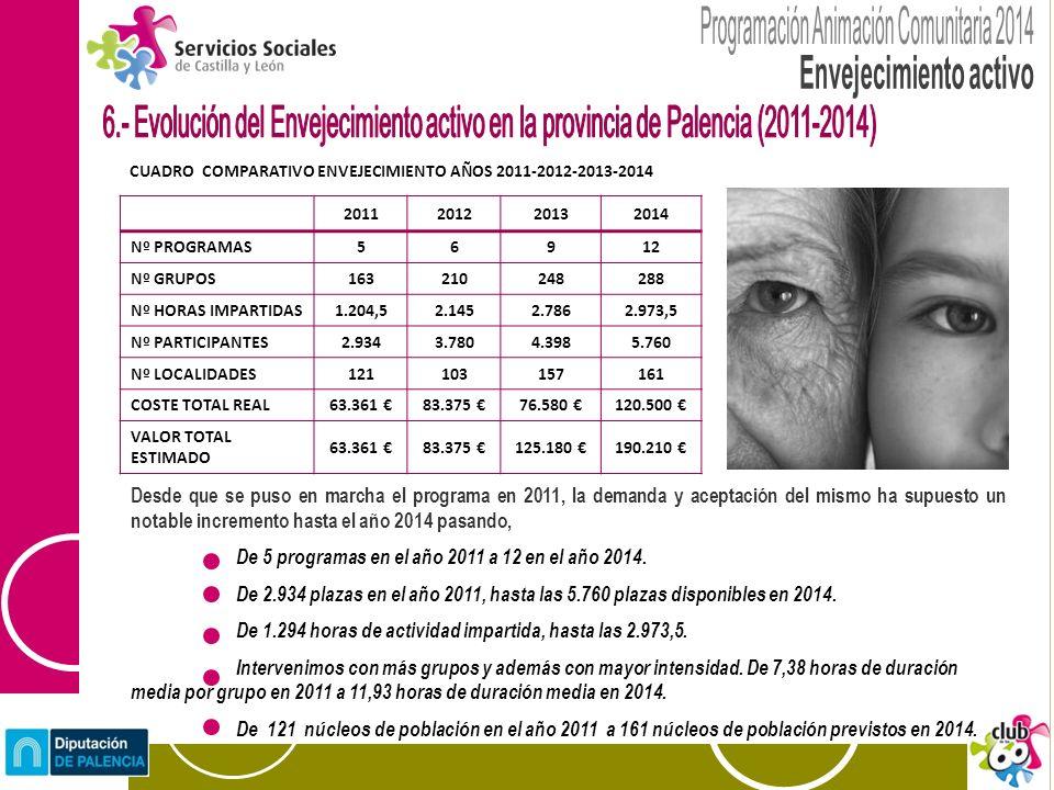 Se reduce la oferta formativa para cuidadores después de un programa desarrollado entre 2010-2013, para aumentar los programas de respiro familiar de mayor duración (periodo escolar ).