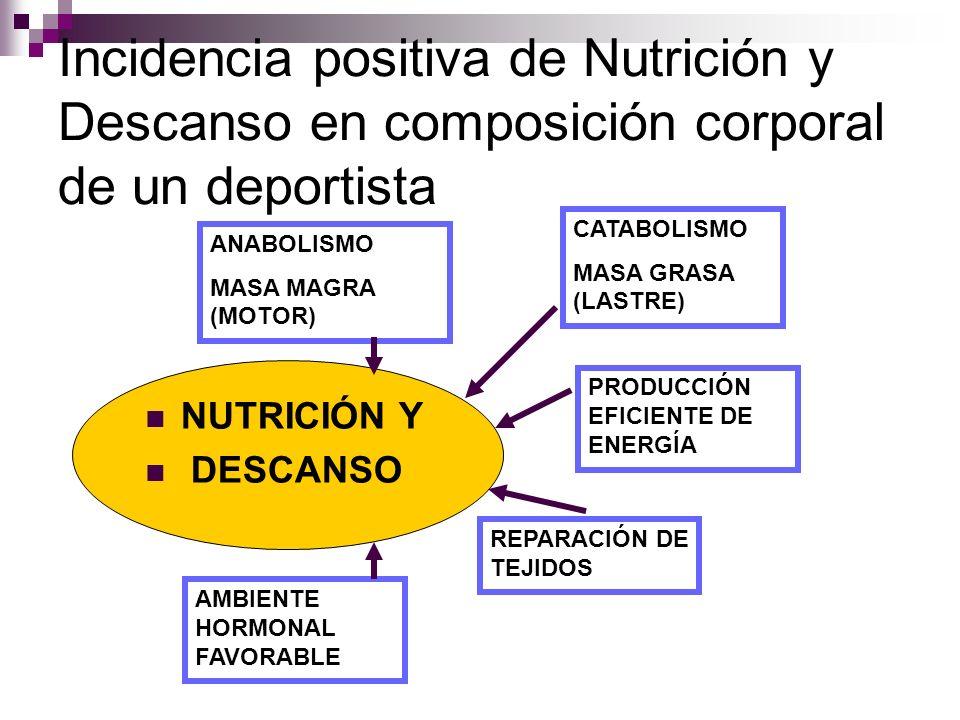 Incidencia positiva de Nutrición y Descanso en composición corporal de un deportista NUTRICIÓN Y DESCANSO CATABOLISMO MASA GRASA (LASTRE) ANABOLISMO M