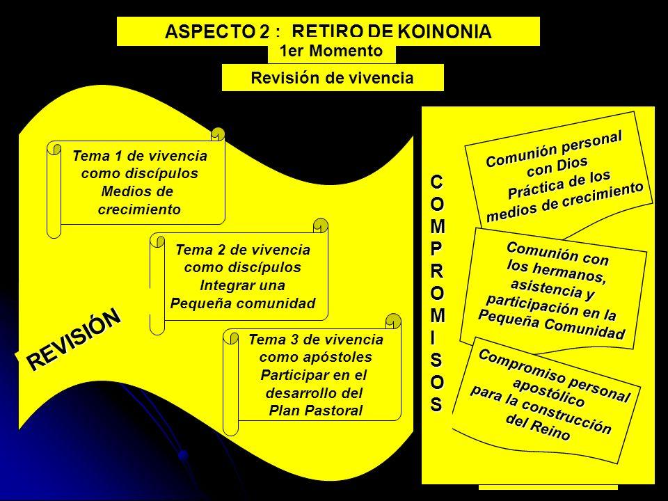 15 ASPECTO 2 : RETIRO DE KOINONIA 1er Momento Revisión de vivencia Comunión personal con Dios Práctica de los medios de crecimiento Comunión con los h