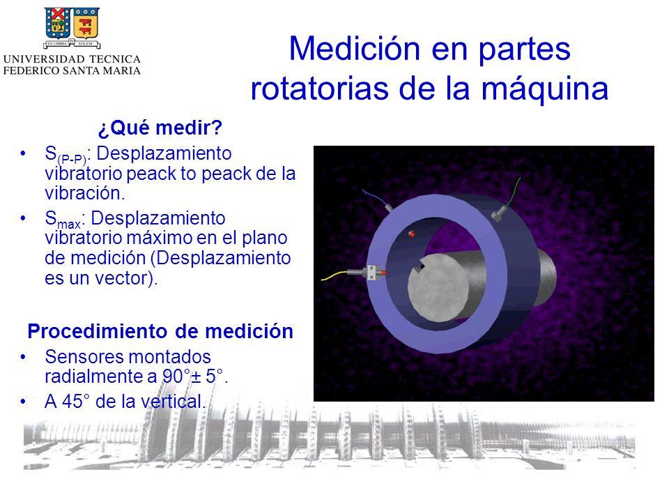 Medición en partes rotatorias de la máquina ¿Qué medir.
