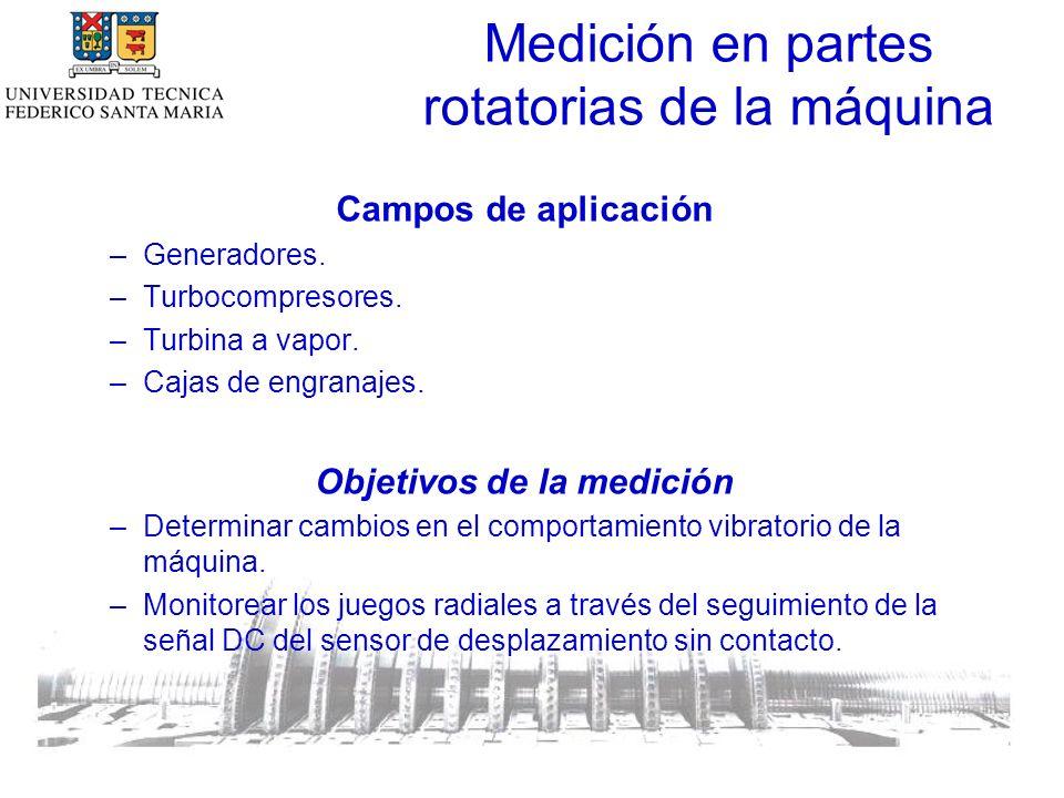 Medición en partes rotatorias de la máquina Campos de aplicación –Generadores.