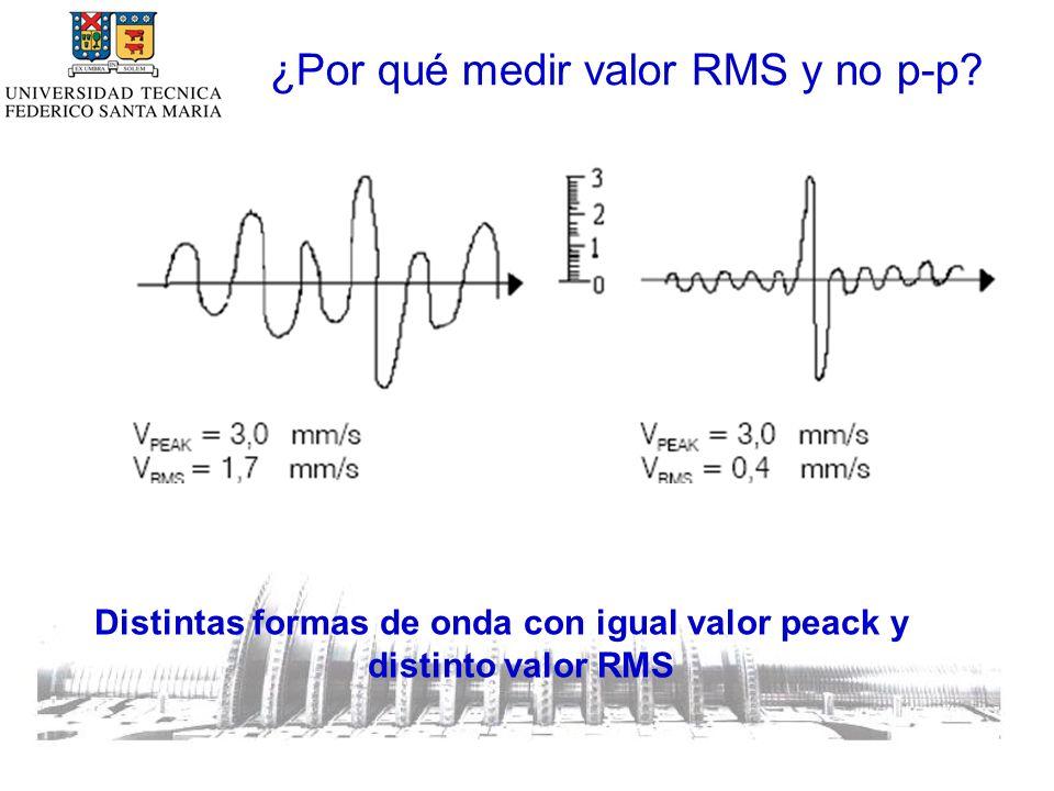 ¿Por qué medir valor RMS y no p-p.