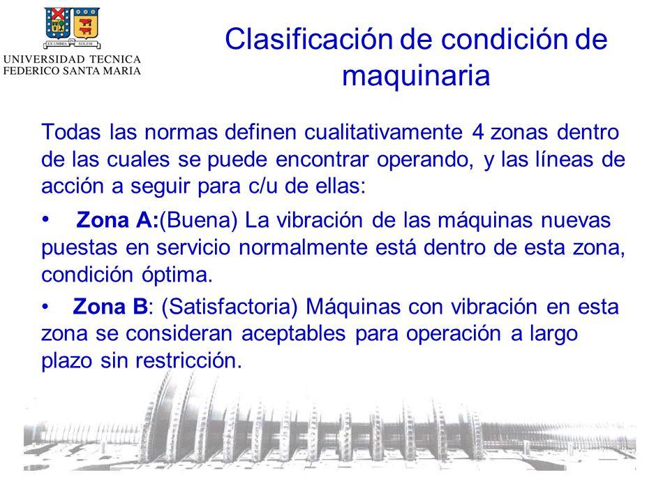 Zona C: (Insatisfactoria) Máquinas dentro de esta zona se consideran insatisfactorias para operación continua a largo plazo.