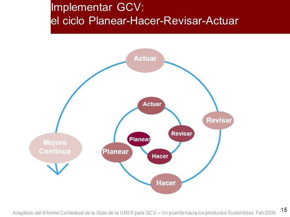 15 Implementar GCV: el ciclo Planear-Hacer-Revisar-Actuar Actuar Planear Hacer Revisar Hacer Revisar Mejora Continua Adaptado del Informe Contextual d