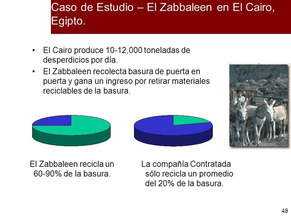 48 Caso de Estudio – El Zabbaleen en El Cairo, Egipto. El Cairo produce 10-12,000 toneladas de desperdicios por día. El Zabbaleen recolecta basura de