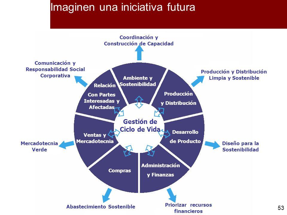 53 Imaginen una iniciativa futura Ambiente y Sostenibilidad Producción y Distribución Desarrollo de Producto Administración y Finanzas Compras Ventas