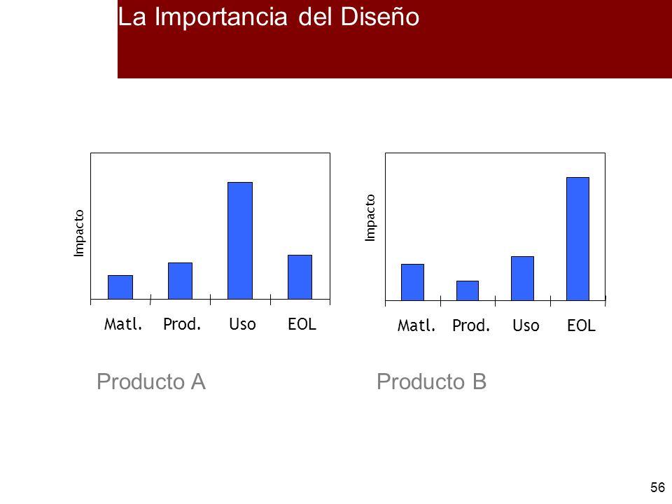 56 La Importancia del Diseño Producto AProducto B Impacto Matl.Prod.UsoEOL Impacto Matl.Prod.UsoEOL