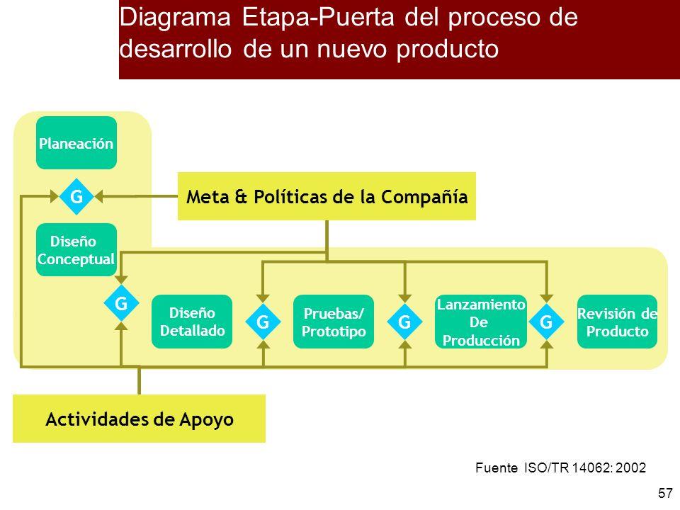57 Planeación Diseño Conceptual Diseño Detallado Pruebas/ Prototipo Lanzamiento De Producción G Meta & Políticas de la Compañía Actividades de Apoyo G
