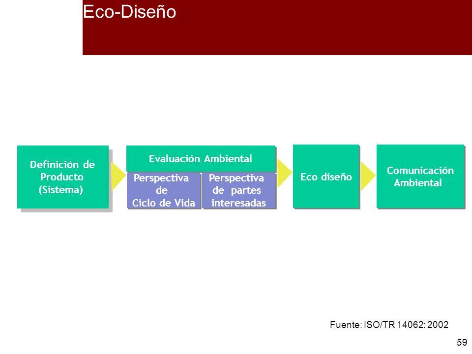 59 Definición de Producto (Sistema) Definición de Producto (Sistema) Eco diseño Comunicación Ambiental Comunicación Ambiental Evaluación Ambiental Per