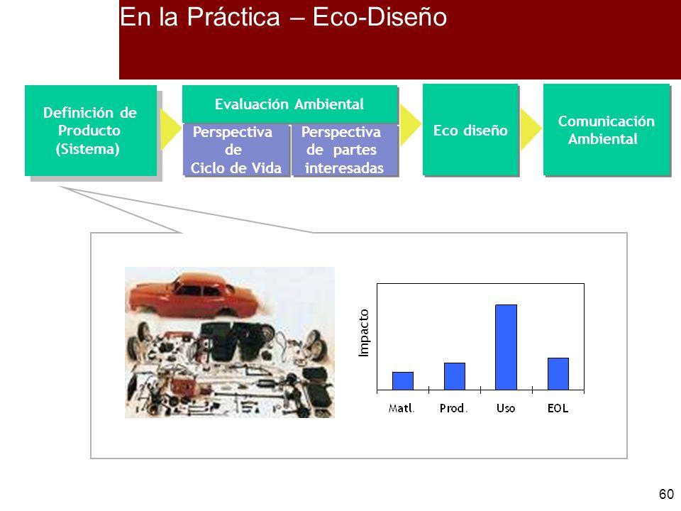 60 En la Práctica – Eco-Diseño Impacto Definición de Producto (Sistema) Definición de Producto (Sistema) Eco diseño Comunicación Ambiental Comunicació