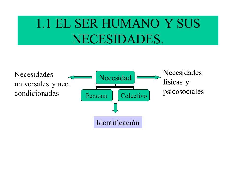 1.1 EL SER HUMANO Y SUS NECESIDADES. Necesidad PersonaColectivo Identificación Necesidades físicas y psicosociales Necesidades universales y nec. cond
