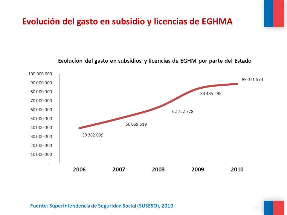 12 Fuente: Superintendencia de Seguridad Social (SUSESO), 2010. Evolución del gasto en subsidio y licencias de EGHMA