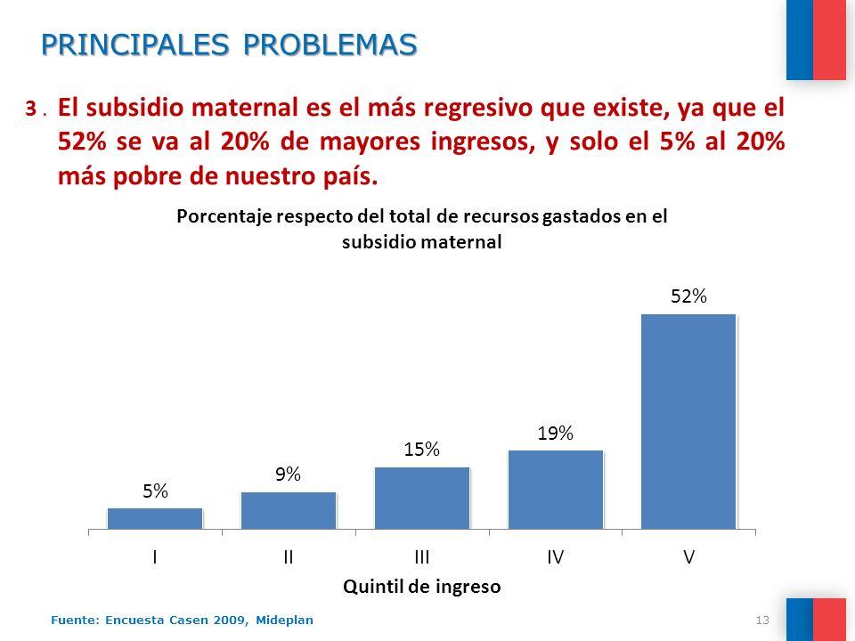 PRINCIPALES PROBLEMAS 3. El subsidio maternal es el más regresivo que existe, ya que el 52% se va al 20% de mayores ingresos, y solo el 5% al 20% más