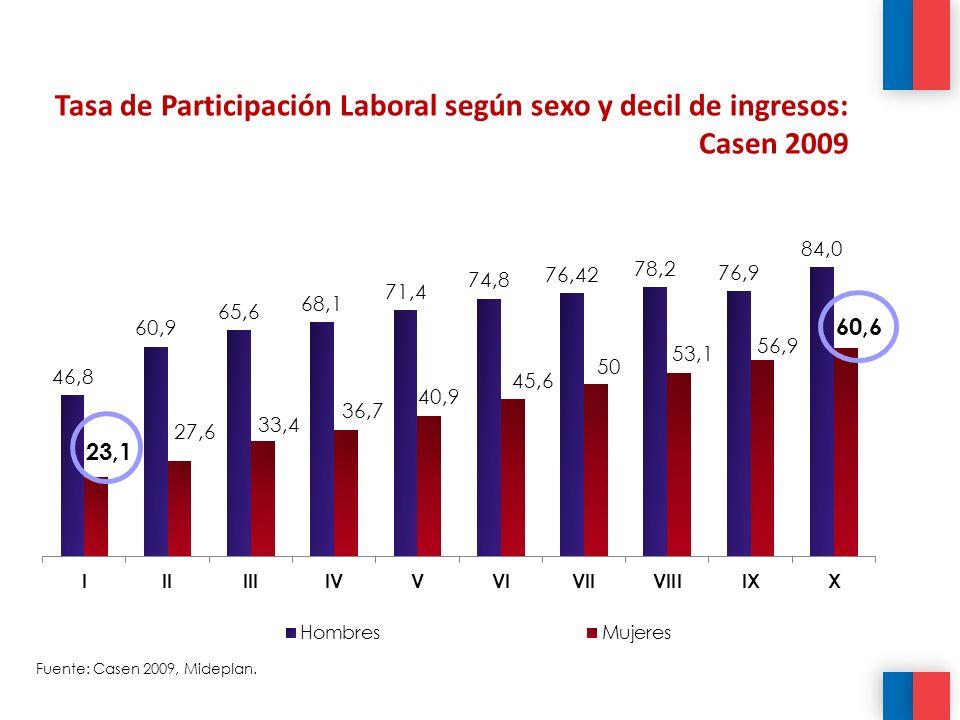 Tasa de Participación Laboral según sexo y decil de ingresos: Casen 2009 Fuente: Casen 2009, Mideplan.